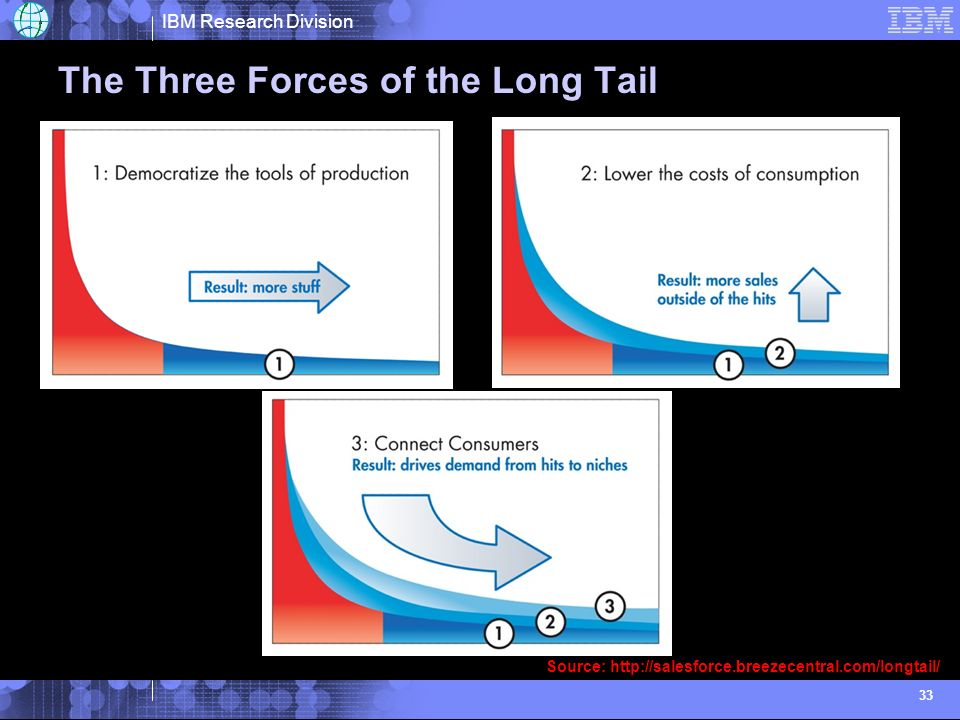 IBM Research Division 33 The Three Forces of the Long Tail Source: http://salesforce.breezecentral.com/longtail/