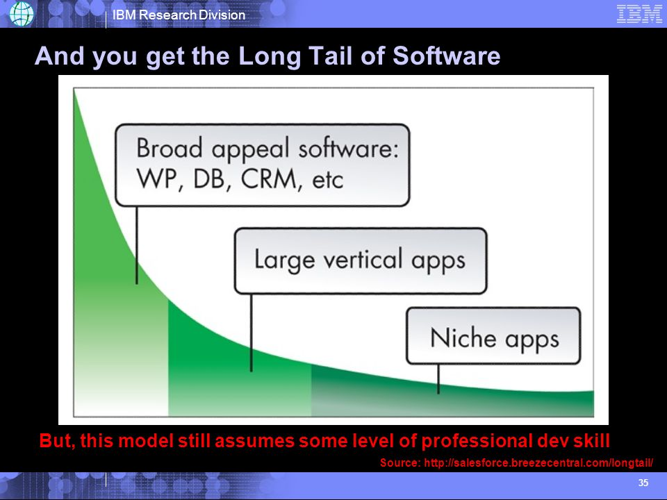 IBM Research Division 35 And you get the Long Tail of Software But, this model still assumes some level of professional dev skill Source: http://sales
