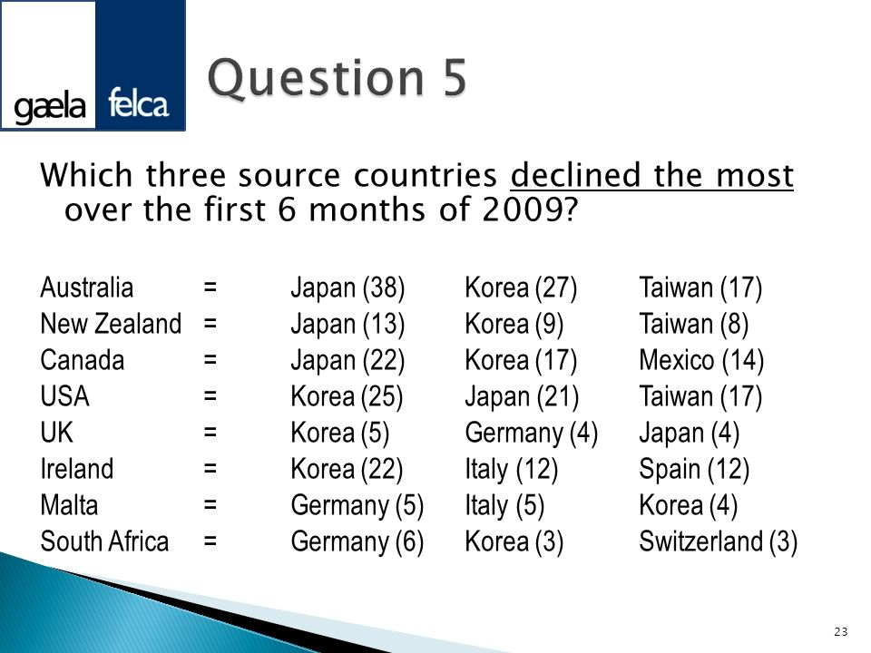 Which three source countries declined the most over the first 6 months of 2009? Australia=Japan (38)Korea (27)Taiwan (17) New Zealand=Japan (13)Korea