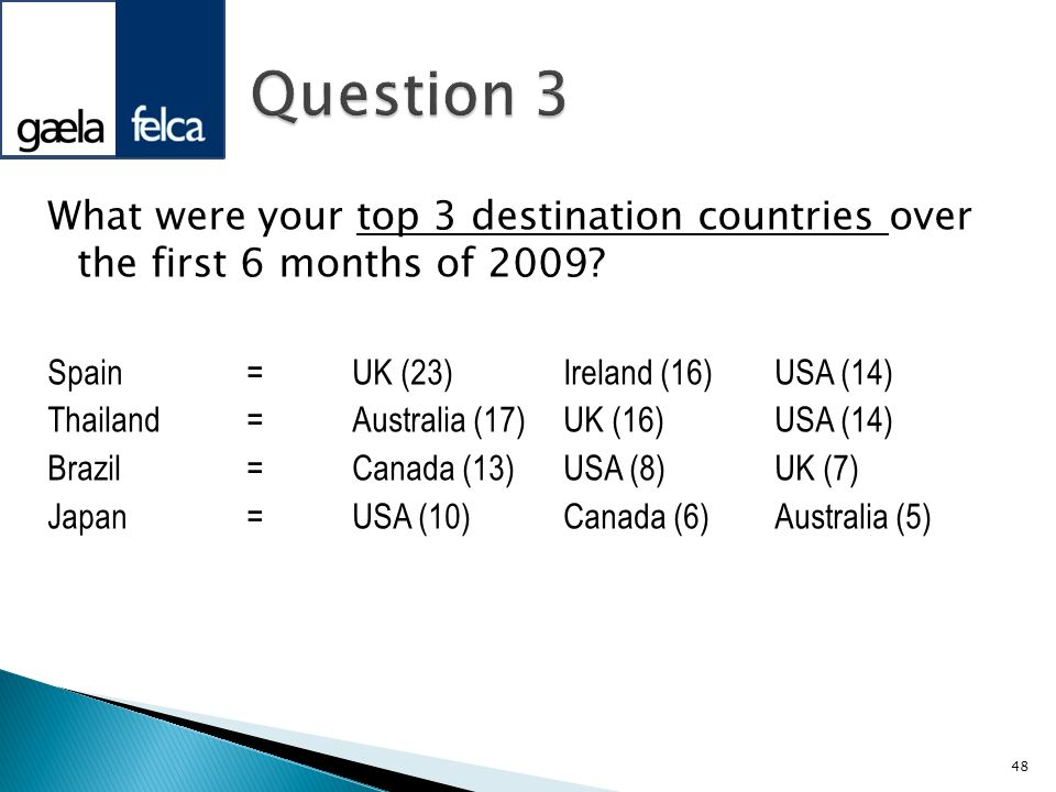 What were your top 3 destination countries over the first 6 months of 2009? Spain=UK (23)Ireland (16)USA (14) Thailand=Australia (17)UK (16)USA (14) B