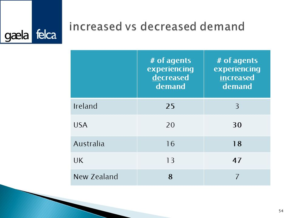 # of agents experiencing decreased demand # of agents experiencing increased demand Ireland253 USA2030 Australia1618 UK1347 New Zealand87 54