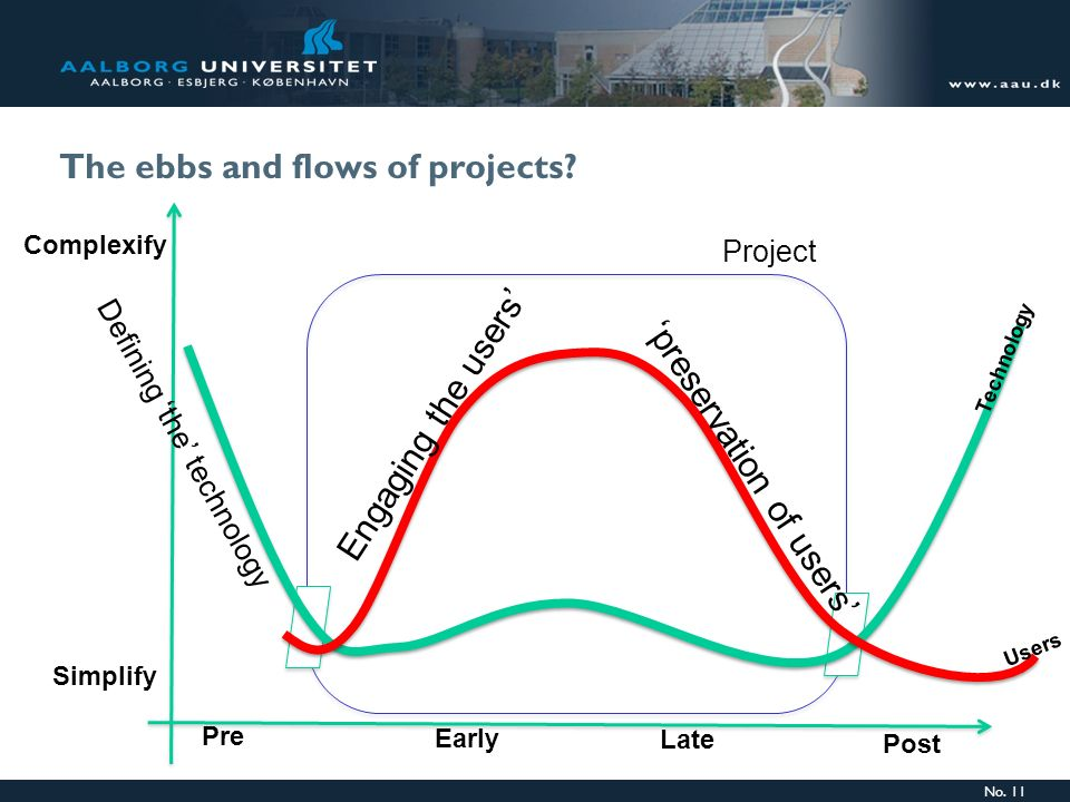 No. 11 The ebbs and flows of projects? Complexify Simplify Pre Early Late Post Project preservation of users Defining the technology Technology Users