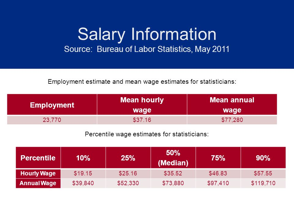 Salary Information Salary Information Source: Bureau of Labor Statistics, May 2011 Employment estimate and mean wage estimates for statisticians: Perc