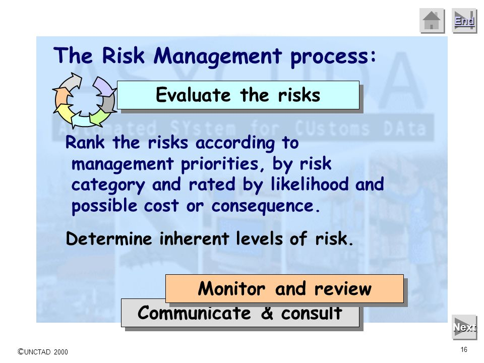 © UNCTAD 2000 15 End Next The Risk Management process: Communicate & consult Monitor and review Analyse the risks How likely is the risk event to happ