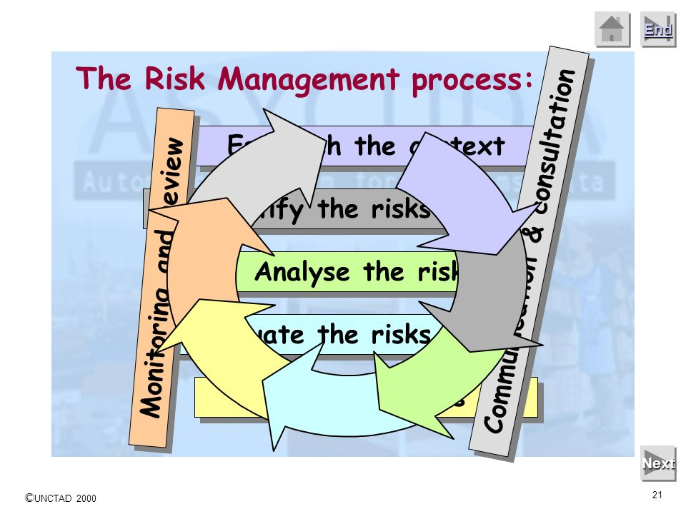 © UNCTAD 2000 20 End Next The Risk Management process: Risk Managers must monitor activities and processes to determine the accuracy of planning assum