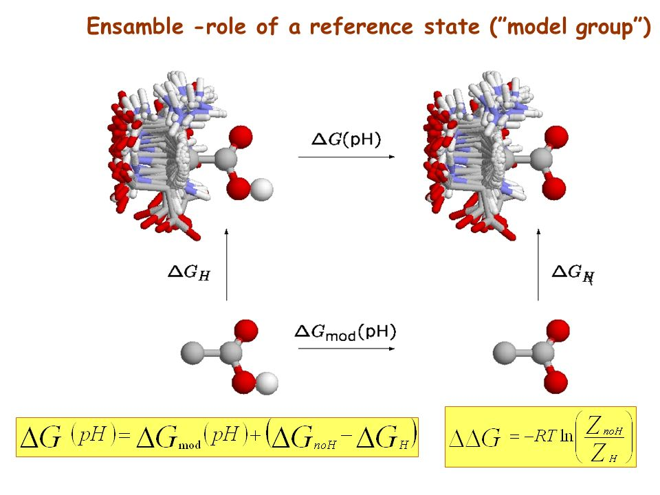 Ensamble -role of a reference state (model group)
