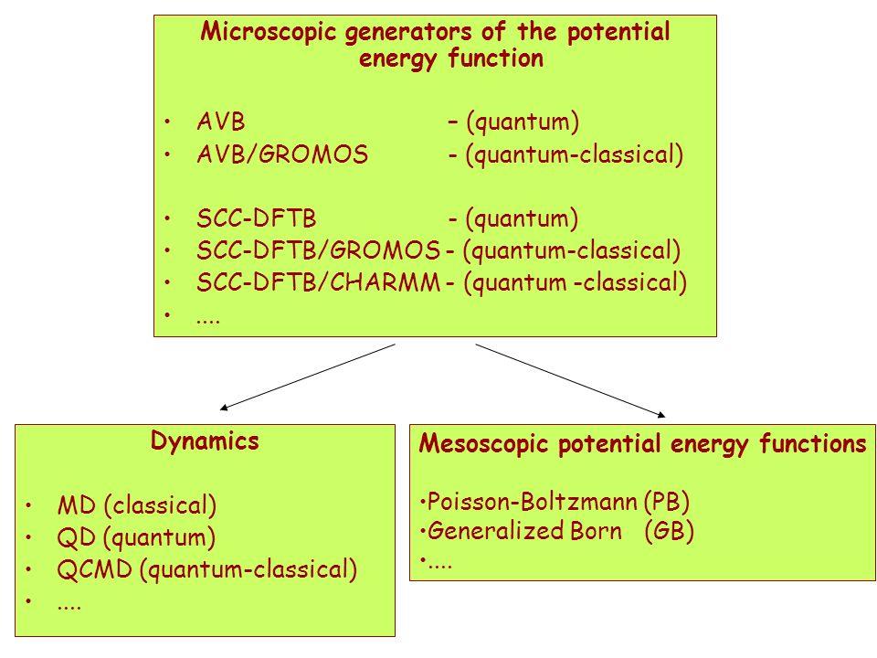 Microscopic generators of the potential energy function AVB – (quantum) AVB/GROMOS - (quantum-classical) SCC-DFTB - (quantum) SCC-DFTB/GROMOS - (quantum-classical) SCC-DFTB/CHARMM - (quantum -classical)....