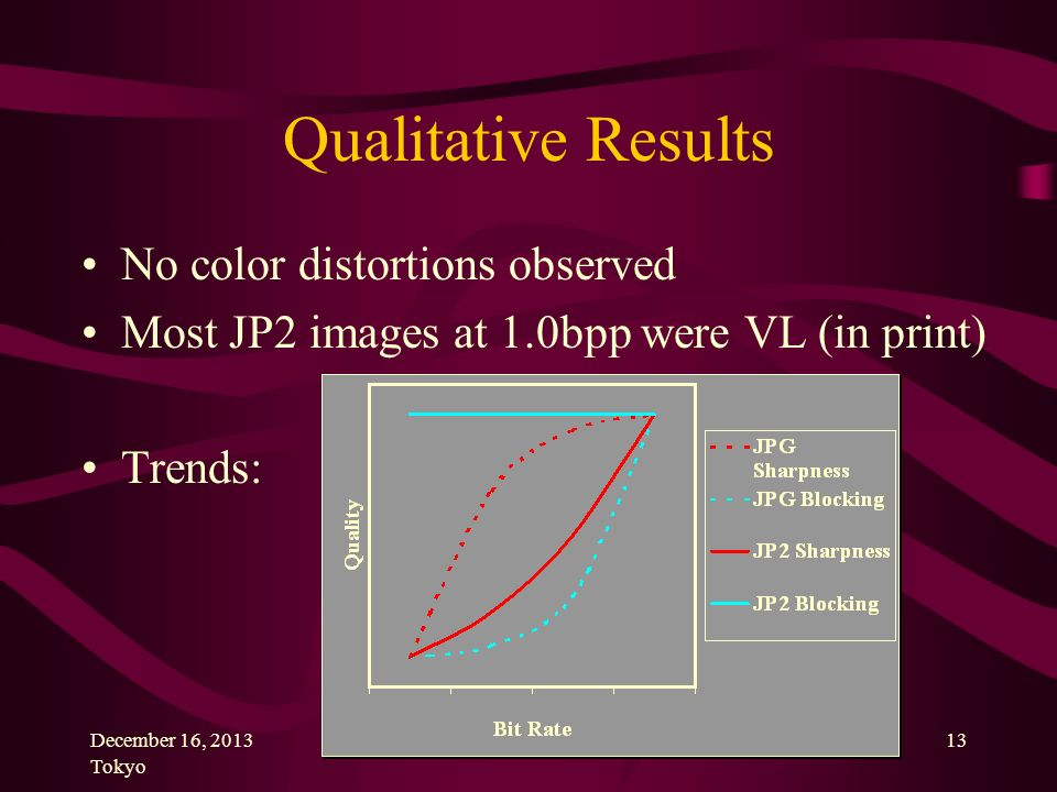 December 16, 2013 Tokyo 13 Qualitative Results No color distortions observed Most JP2 images at 1.0bpp were VL (in print) Trends:
