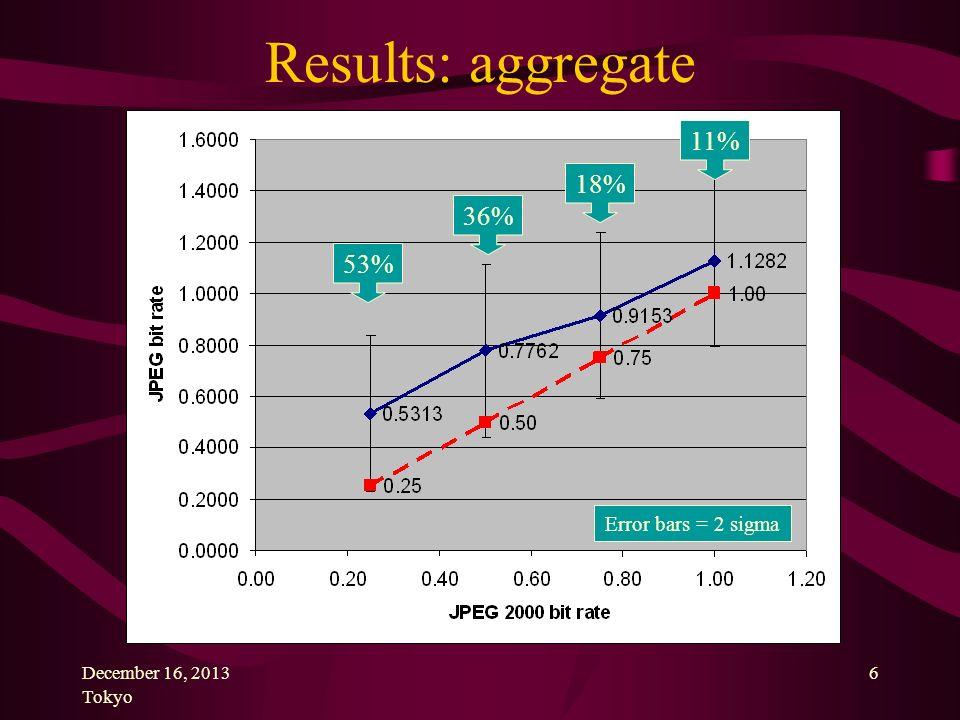 December 16, 2013 Tokyo 6 Results: aggregate 36% 53% 18% 11% Error bars = 2 sigma