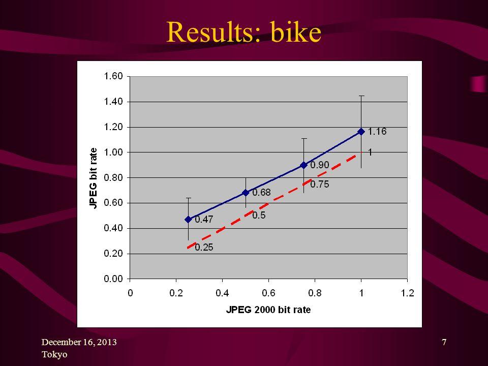 December 16, 2013 Tokyo 7 Results: bike