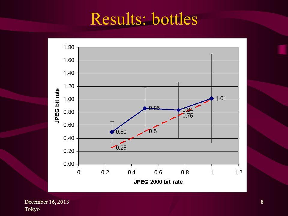 December 16, 2013 Tokyo 8 Results: bottles