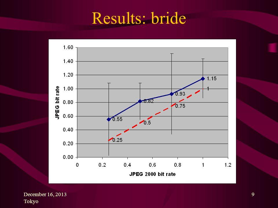 December 16, 2013 Tokyo 9 Results: bride