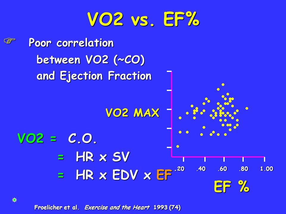 VO2 vs. EF% F Poor correlation between VO2 (~CO) between VO2 (~CO) and Ejection Fraction and Ejection Fraction VO2 = C.O. VO2 = C.O. = HR x SV = HR x