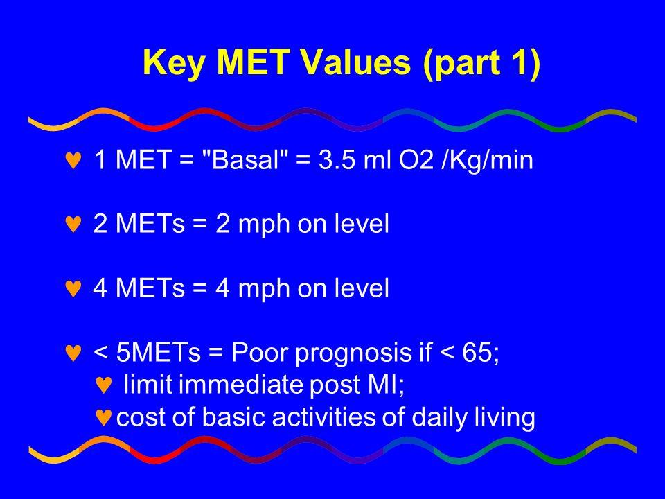 Key MET Values (part 1) 1 MET =