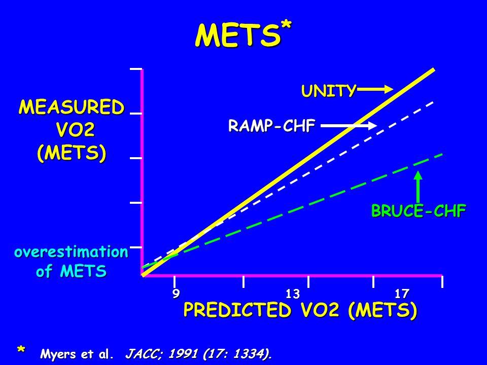 METS * * Myers et al. JACC; 1991 (17: 1334). 9 13 17 21 25 9 13 17 21 25 PREDICTED VO2 (METS) MEASURED VO2 VO2(METS)overestimation of METS BRUCE-CHF R
