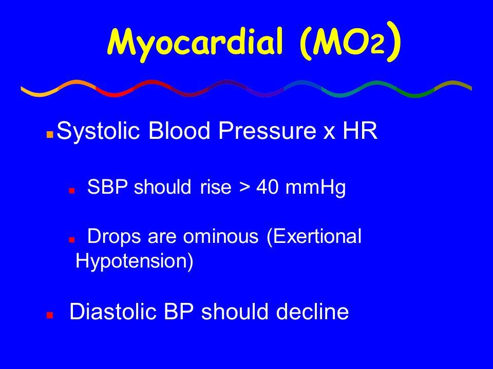 Myocardial (MO 2 ) n Systolic Blood Pressure x HR n SBP should rise > 40 mmHg n Drops are ominous (Exertional Hypotension) n Diastolic BP should decli