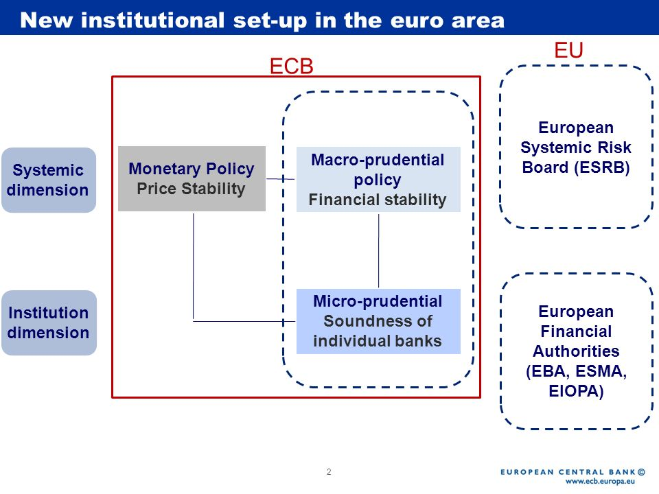 Rubric Systemic dimension Institution dimension Micro-prudential Soundness of individual banks Monetary Policy Price Stability Macro-prudential policy