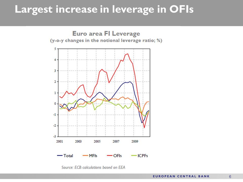 6 6 Largest increase in leverage in OFIs