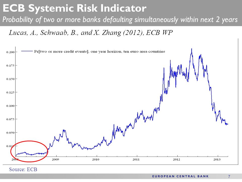 7 7 ECB Systemic Risk Indicator Probability of two or more banks defaulting simultaneously within next 2 years Source: ECB Lucas, A., Schwaab, B., and
