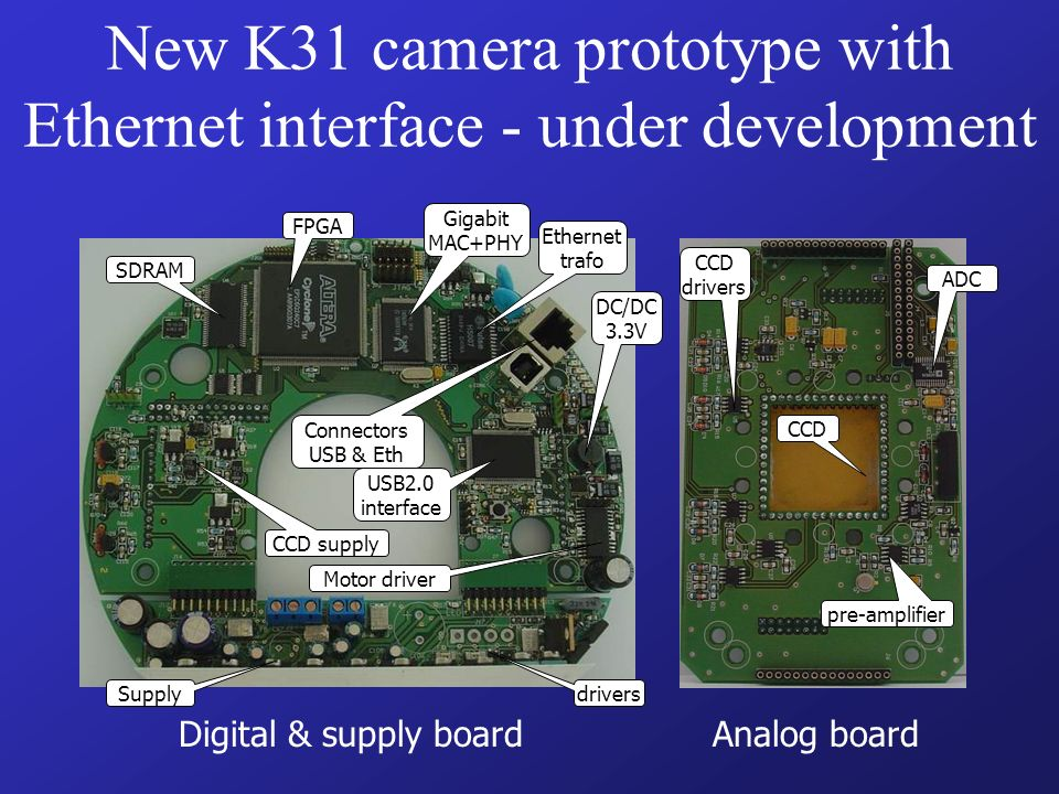 New K31 camera prototype with Ethernet interface - under development Digital & supply board Analog board FPGA Gigabit MAC+PHY SDRAM USB2.0 interface Ethernet trafo Connectors USB & Eth DC/DC 3.3V CCD supply Motor driver Supply drivers ADC pre-amplifier CCD drivers CCD