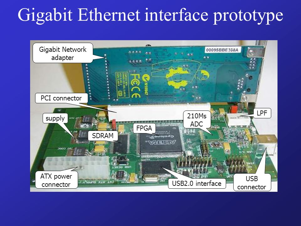 Gigabit Ethernet interface prototype Gigabit Network adapter FPGA SDRAM USB2.0 interface USB connector 210Ms ADC supply ATX power connector LPF PCI connector
