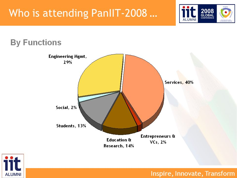 Inspire, Innovate, Transform Who is attending PanIIT-2008 …