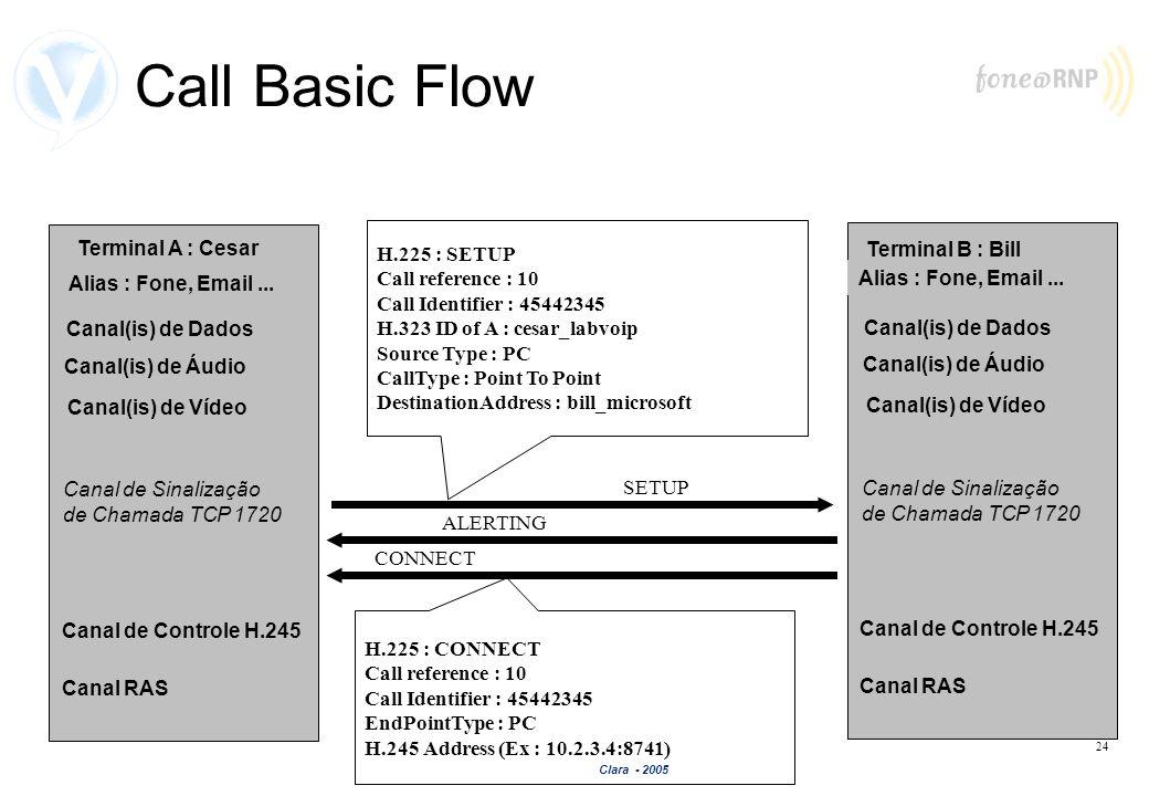 Clara - 2005 24 Call Basic Flow Terminal B : Bill Canal de Sinalização de Chamada TCP 1720 Canal de Controle H.245 Canal(is) de Áudio Canal(is) de Víd