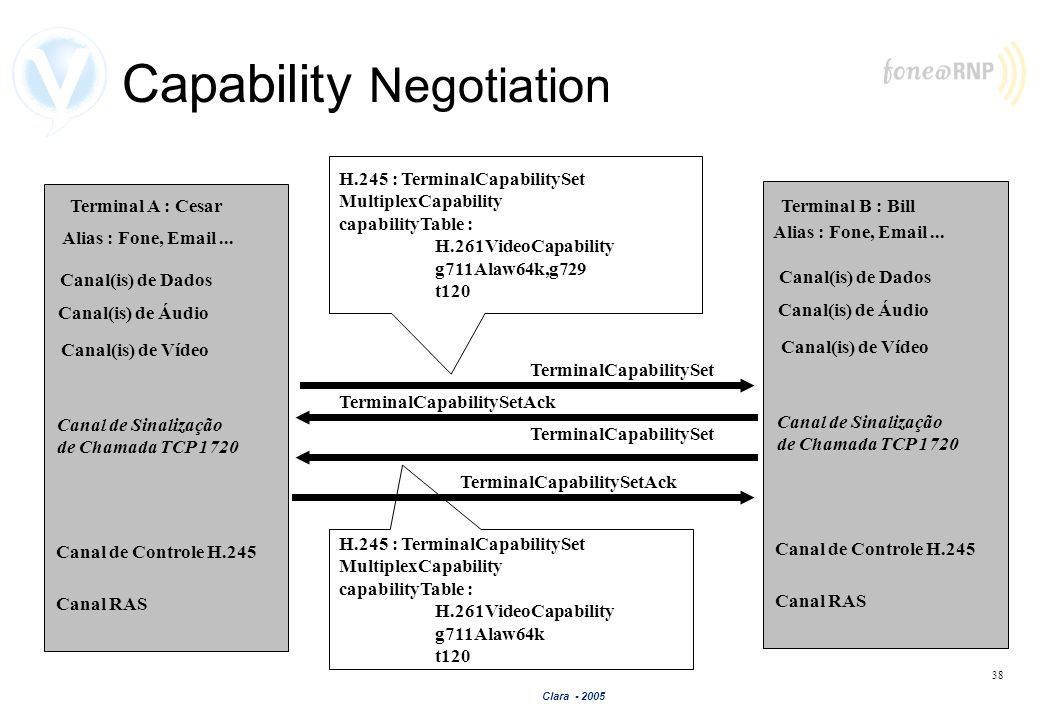 Clara - 2005 38 Capability Negotiation Terminal B : Bill Canal de Sinalização de Chamada TCP 1720 Canal de Controle H.245 Canal(is) de Áudio Canal(is)