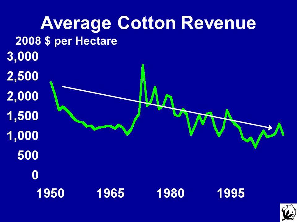 2008 $ per Hectare Average Cotton Revenue