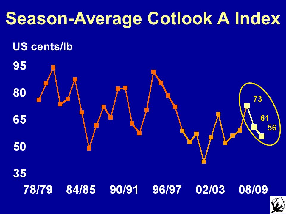 Season-Average Cotlook A Index US cents/lb 73 61 56