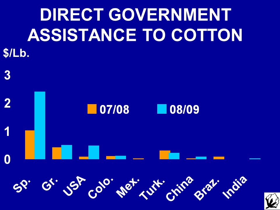 DIRECT GOVERNMENT ASSISTANCE TO COTTON $/Lb.