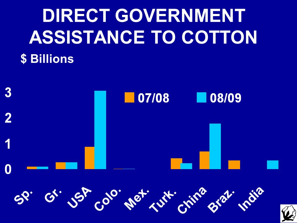 DIRECT GOVERNMENT ASSISTANCE TO COTTON $ Billions