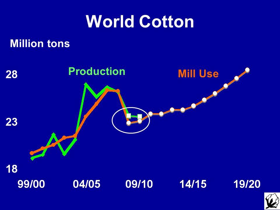 Million tons World Cotton Production Mill Use