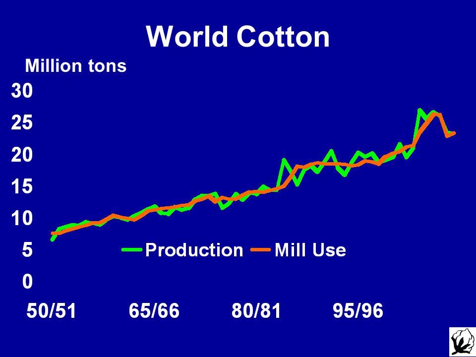 Million tons World Cotton