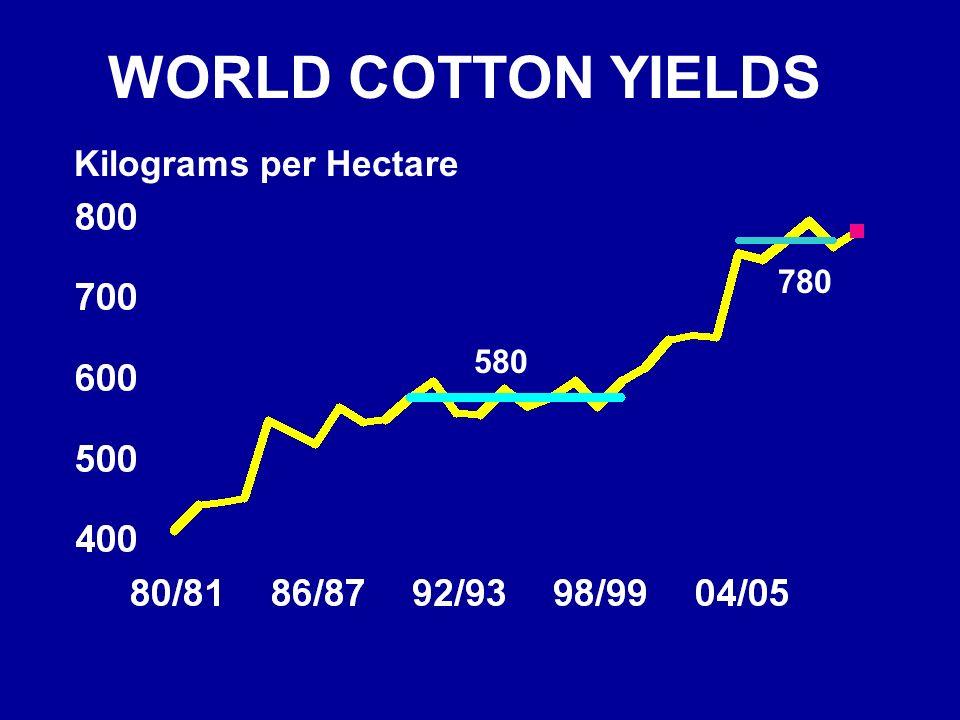 WORLD COTTON YIELDS Kilograms per Hectare 580 780