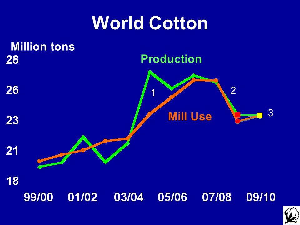 Million tons World Cotton Production Mill Use 1 2 3