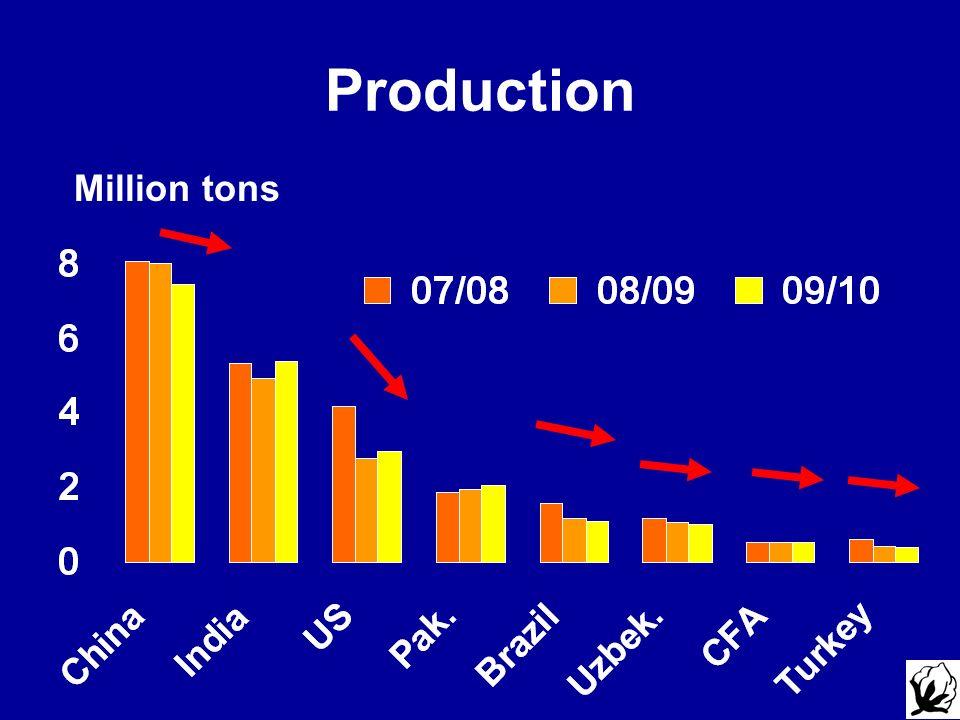 Production Million tons