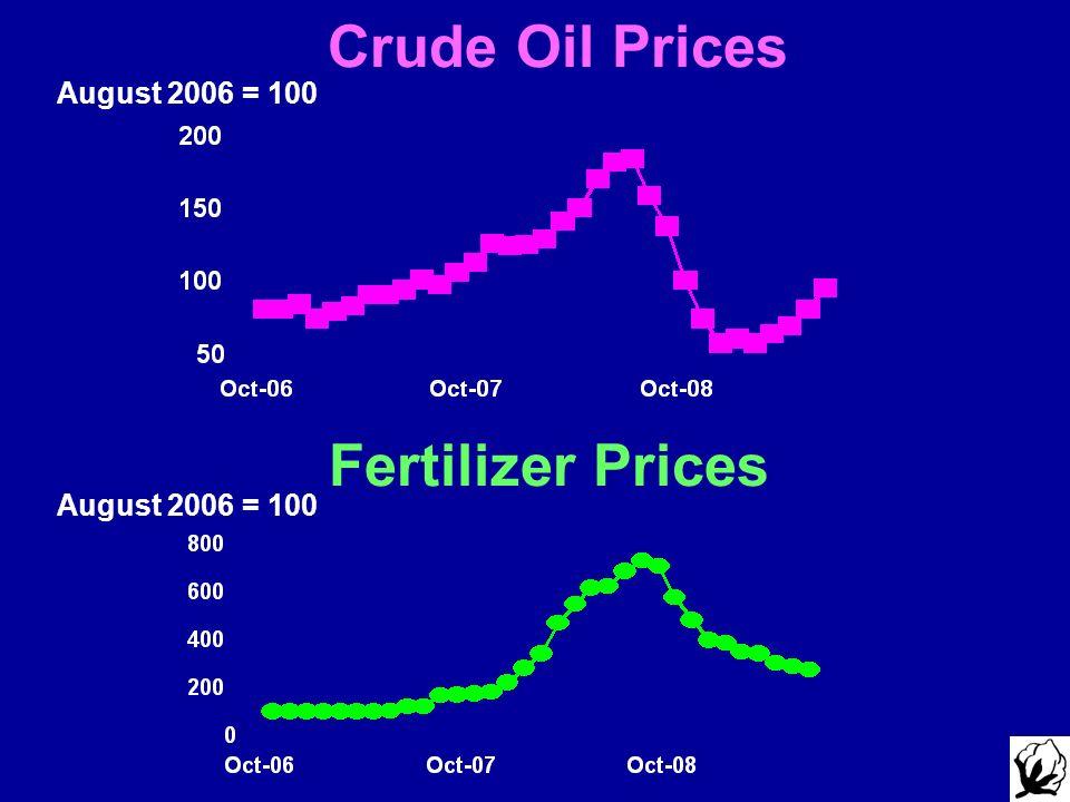 August 2006 = 100 Crude Oil Prices Fertilizer Prices August 2006 = 100