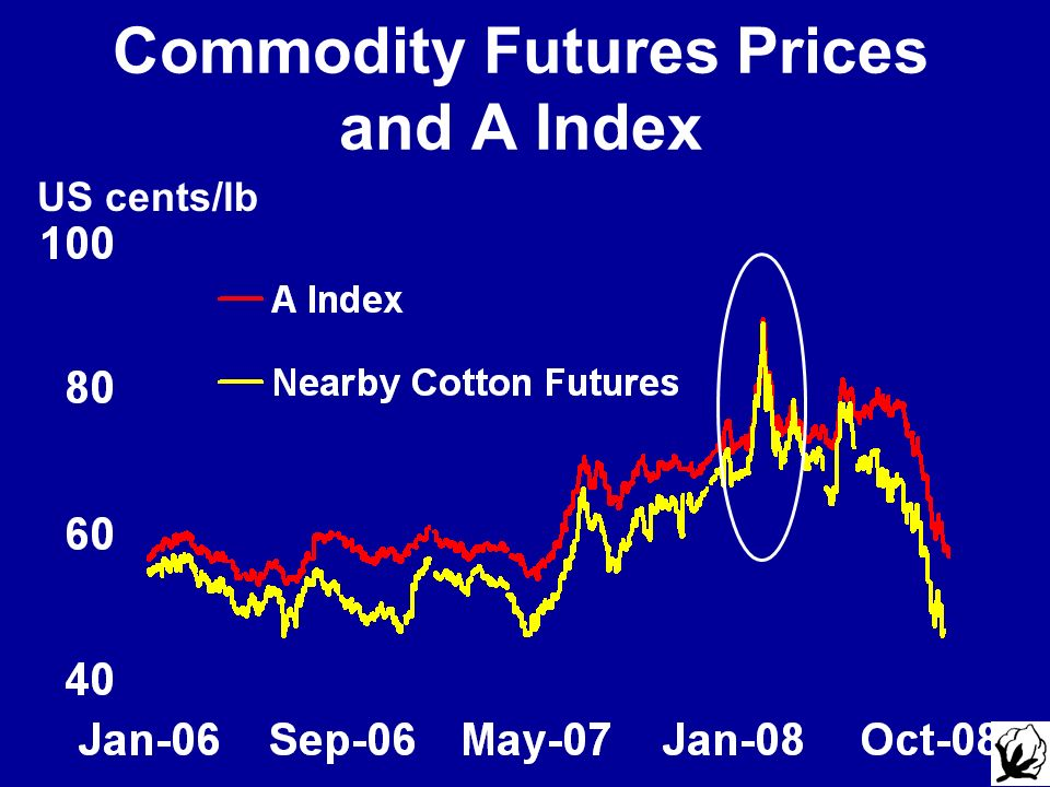 Commodity Futures Prices and A Index US cents/lb