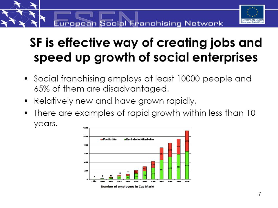 7 SF is effective way of creating jobs and speed up growth of social enterprises Social franchising employs at least 10000 people and 65% of them are disadvantaged.