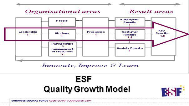 ESF Quality growth model: 22 points of attention 1.