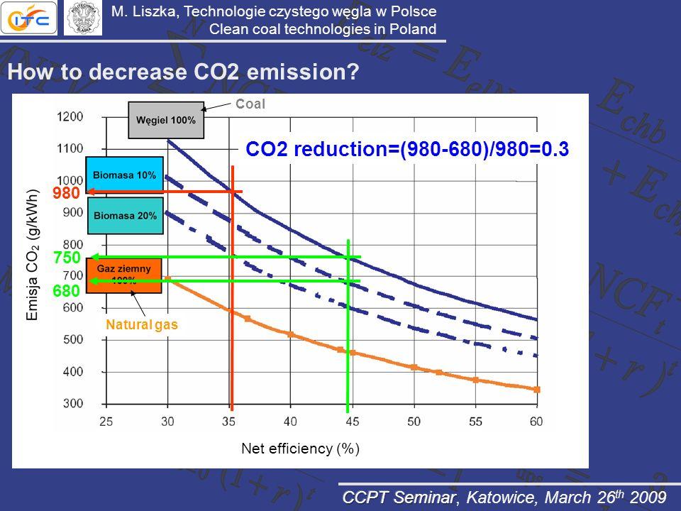 How to decrease CO2 emission? M. Liszka, Technologie czystego węgla w Polsce Clean coal technologies in Poland 980 750 680 CO2 reduction=(980-680)/980