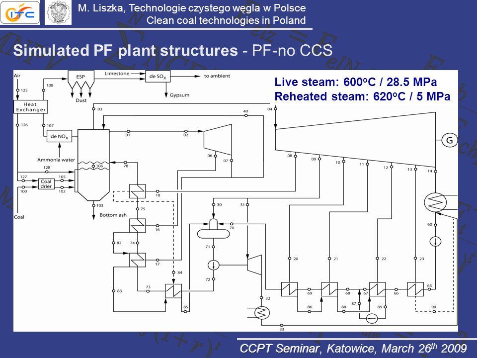 Simulated PF plant structures - PF-no CCS Live steam: 600 o C / 28.5 MPa Reheated steam: 620 o C / 5 MPa M. Liszka, Technologie czystego węgla w Polsc