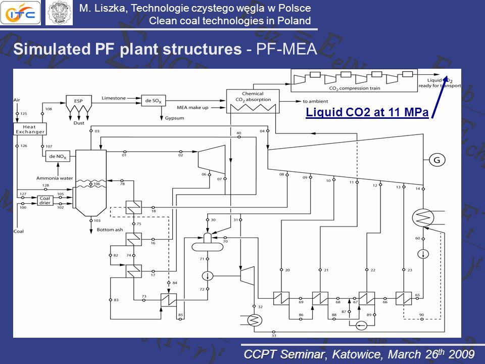Simulated PF plant structures - PF-MEA Liquid CO2 at 11 MPa M. Liszka, Technologie czystego węgla w Polsce Clean coal technologies in Poland