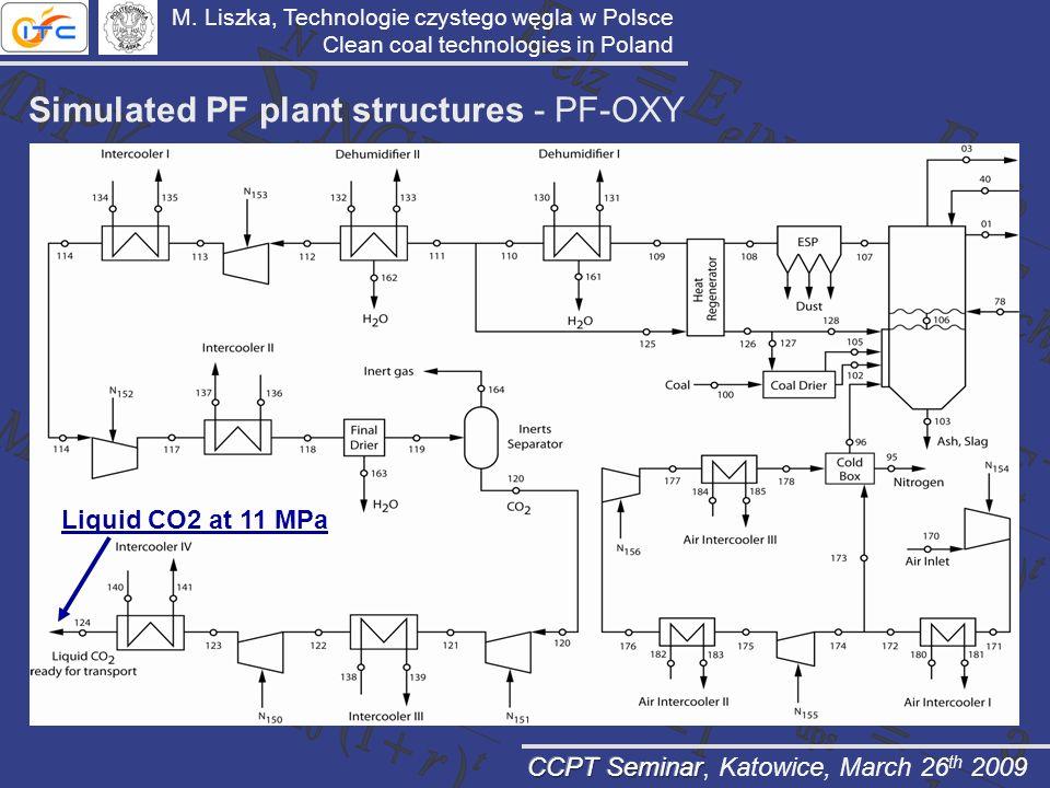 Simulated PF plant structures - PF-OXY Liquid CO2 at 11 MPa M. Liszka, Technologie czystego węgla w Polsce Clean coal technologies in Poland