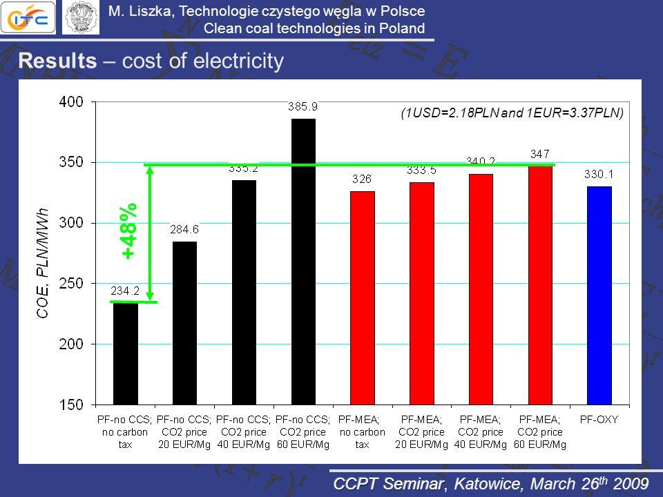 Results – cost of electricity (1USD=2.18PLN and 1EUR=3.37PLN) +48% M. Liszka, Technologie czystego węgla w Polsce Clean coal technologies in Poland
