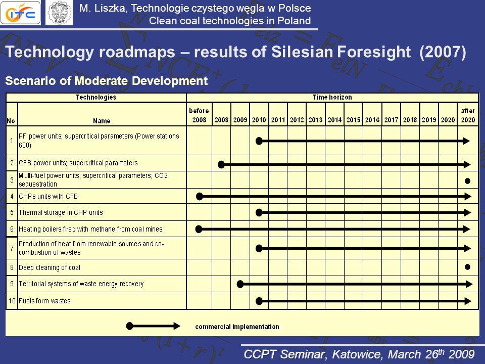 Technology roadmaps – results of Silesian Foresight (2007) Scenario of Moderate Development M. Liszka, Technologie czystego węgla w Polsce Clean coal