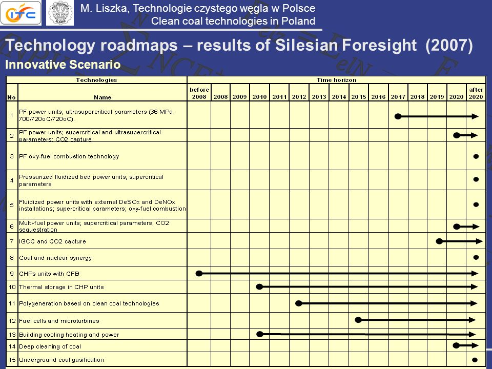 Technology roadmaps – results of Silesian Foresight (2007) Innovative Scenario M. Liszka, Technologie czystego węgla w Polsce Clean coal technologies