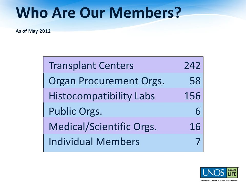 Who Are Our Members? As of May 2012 Transplant Centers242 Organ Procurement Orgs.58 Histocompatibility Labs156 Public Orgs.6 Medical/Scientific Orgs.1