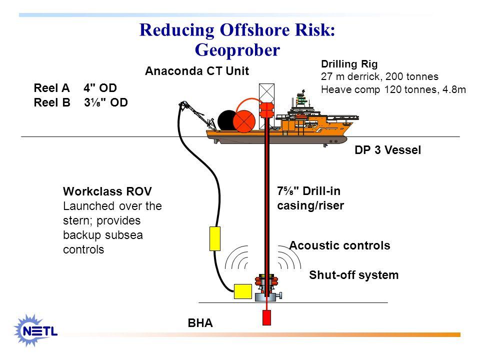 Reducing Offshore Risk: Geoprober Drilling Rig 27 m derrick, 200 tonnes Heave comp 120 tonnes, 4.8m Anaconda CT Unit Shut-off system BHA DP 3 Vessel R